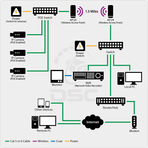 Ip cameras for home gallery for Indoor wifi network design